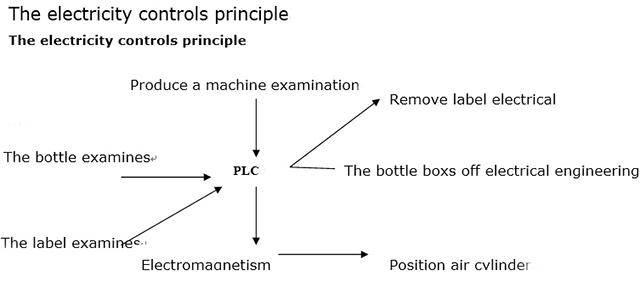 Az áramszabályozás elve
